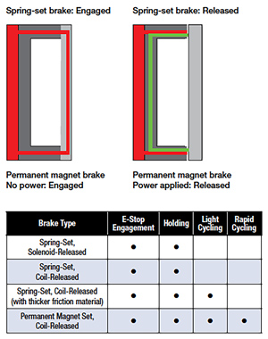 Warner Electric Spring Brake Positions and Chart